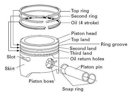 Civic Piston Rings Honing