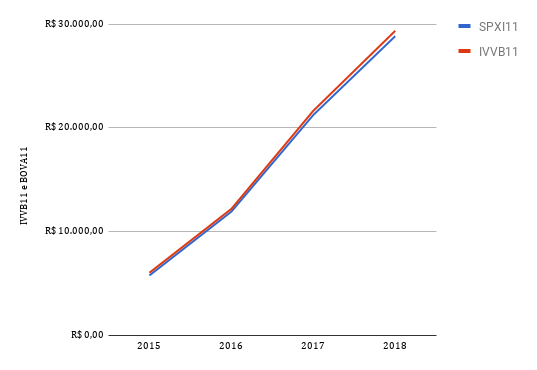 gráfico comparativo de compras mensais entre os ETFs IVVB e SPXI