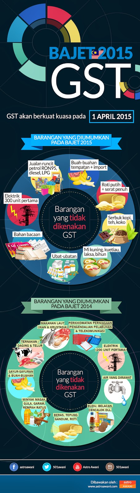 infografik GST