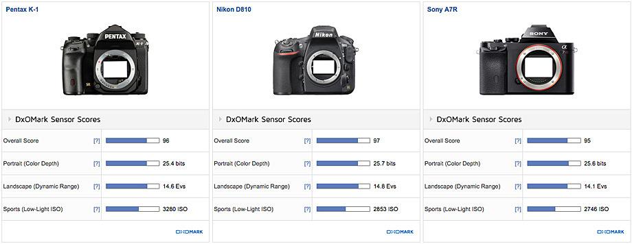 Сравнение Pentax K-1, Nikon D810 и Sony A7R