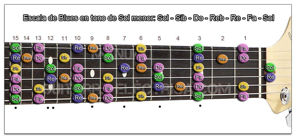 Escala de Blues Sol menor Guitarra (Zurdo)