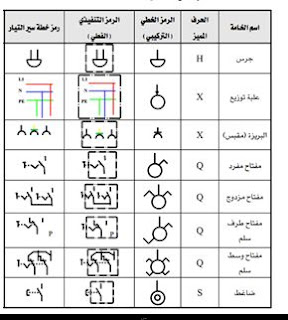 الرموز الكهربائية في التمديدات الكهربائية المنزليةpdf
