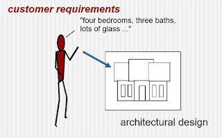 An Architectural Design Method