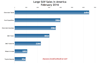 USA large SUV sales chart February 2016