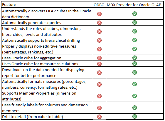 Oracle OLAP: Excel and OLAP: ODBC vs  MDX
