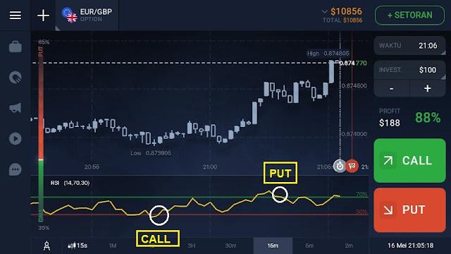 cara trading menggunakan indikator RSI