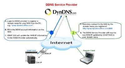 Significato e uso del DDNS