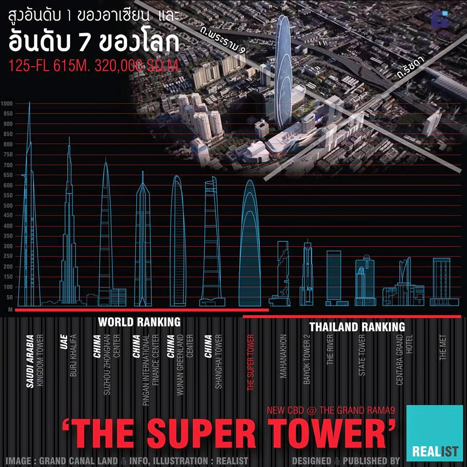 Rama IX Super Tower compared to other skyscrapers in the world