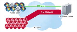 Understanding DDOS Attack !!!, Hostripples Web Hosting