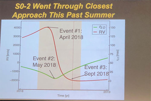 Luckily, the closest approach of SO-2 to Sgr A* was visible (Andrea Ghez, UCLA, at APS Meeting in Denver)