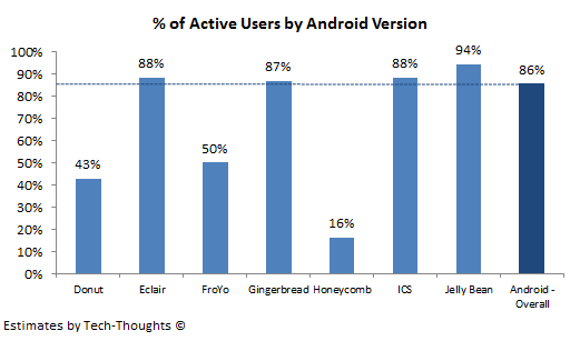 Active Users by Android Version