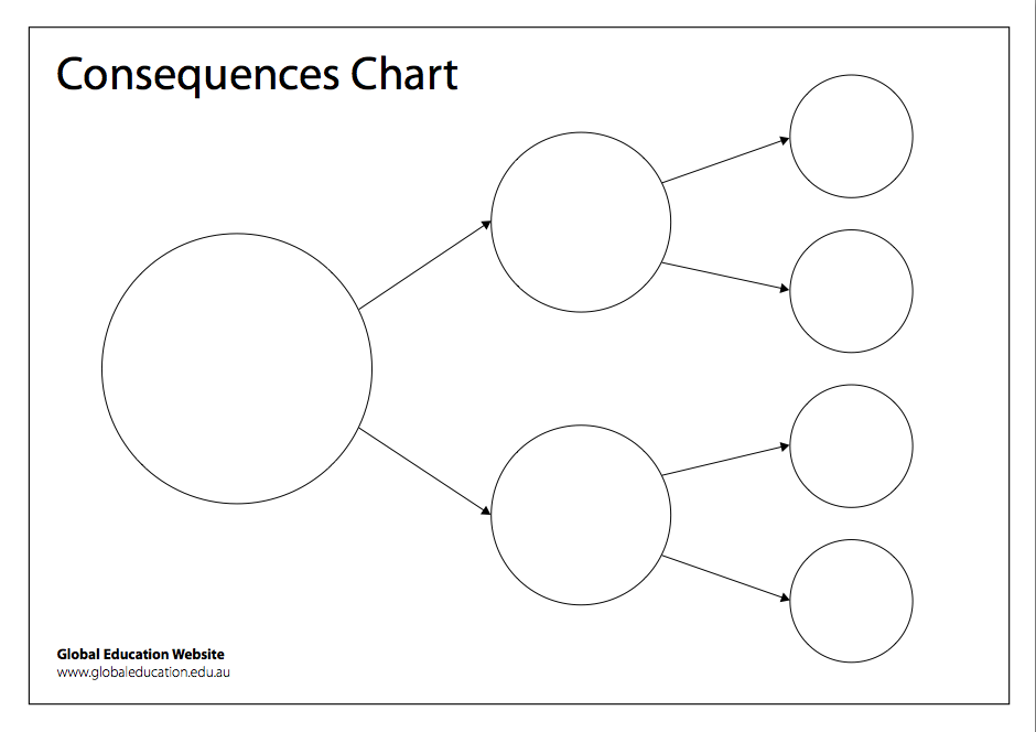 Consequences Chart Template