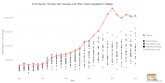 Chart: Major League Baseball Payrolls: New York Yankees vs all other teams (adjusted for inflation) border=