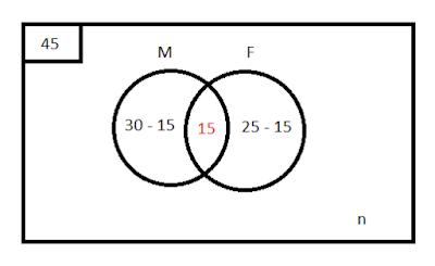 Dari 45 siswa 30 suka matematika 25 suka fisika 15 suka keduanya dari 45 siswa 30 suka matematika 25 suka fisika 15 suka keduanya berapakah yang tidak suka keduanya solusi matematika ccuart Gallery