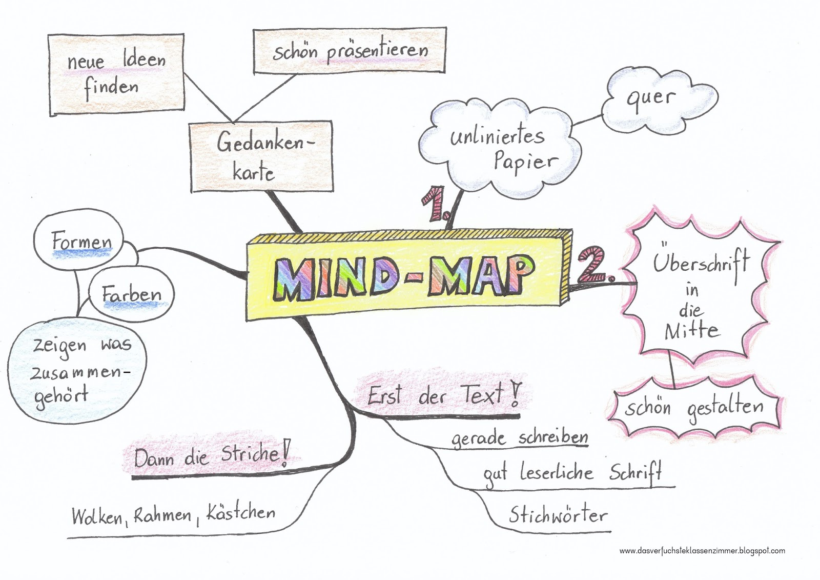 Mindmap Grundschule