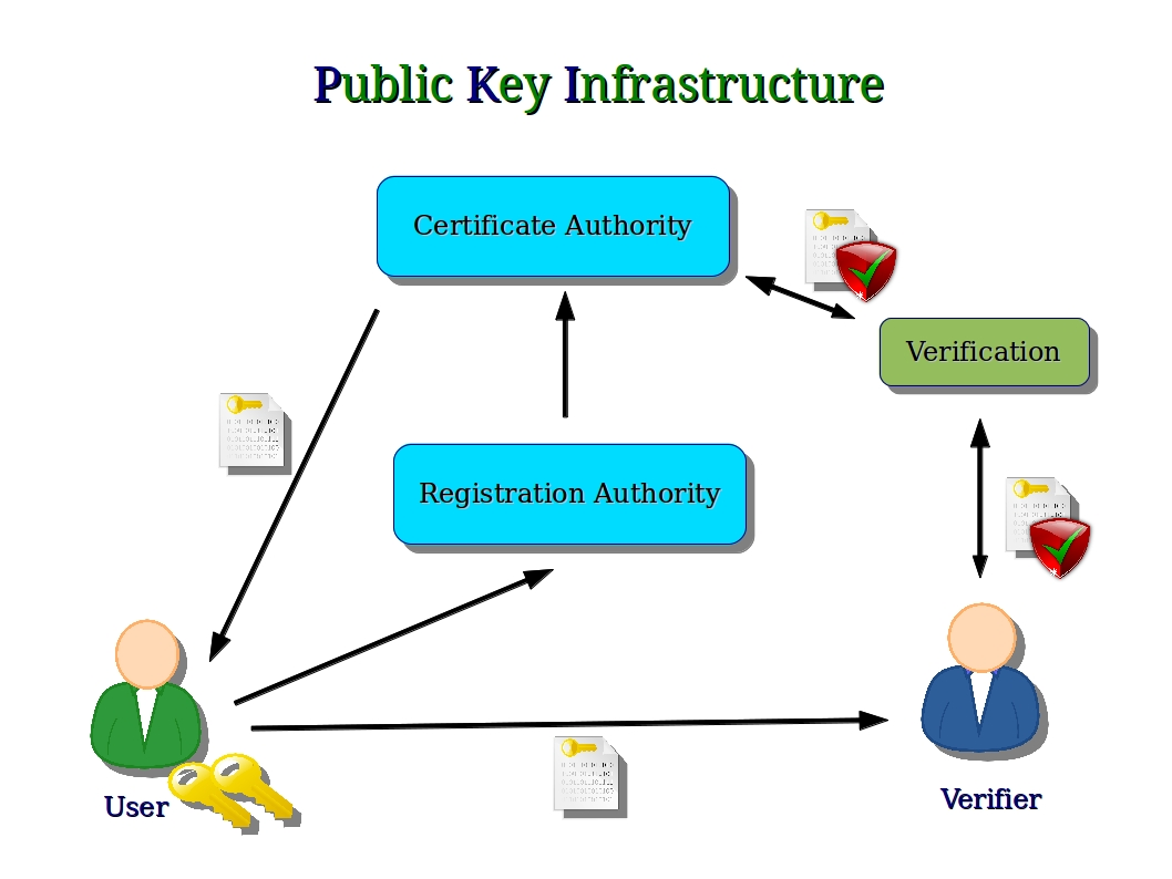 Computer security and pgp public key infrastructure and blockchain certification using public key infrastructure xflitez Images