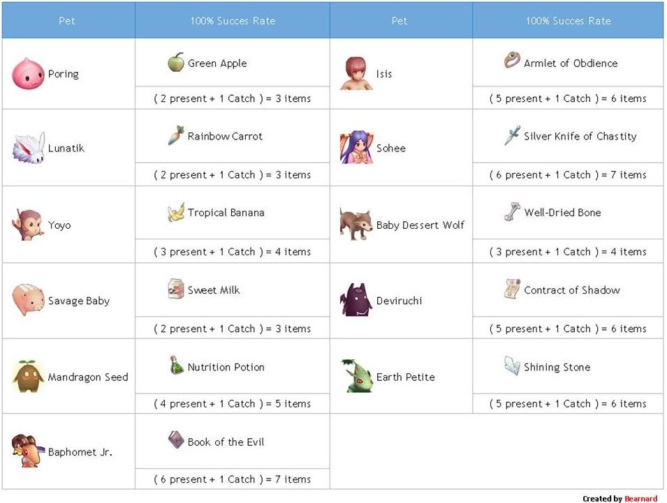 Pet List