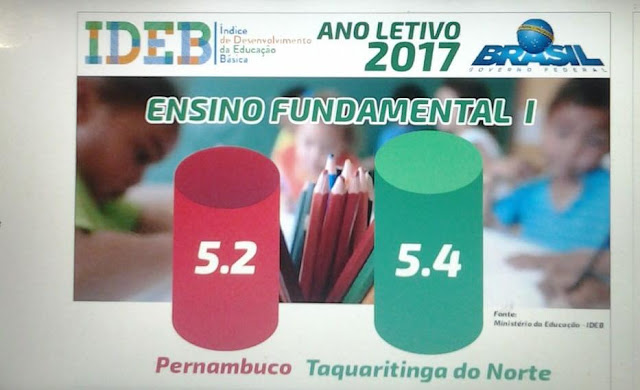 Resultado de imagem para avanços na educação de taquaritinga