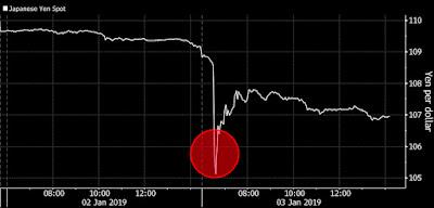 marché des devises - Yen