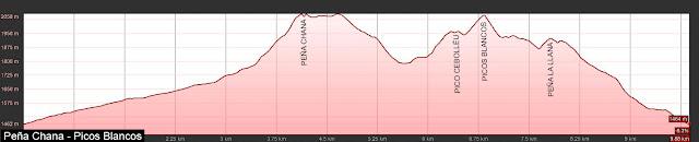 Perfil de la ruta a Peña Chana y Picos Blancos desde La Cueta.