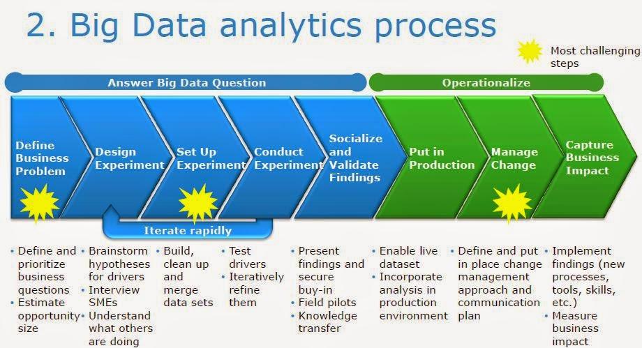 big data analysis platforms and tools