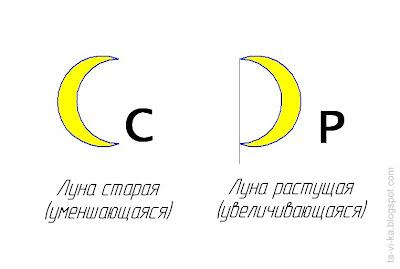 мнемоническое правило для фаз луны