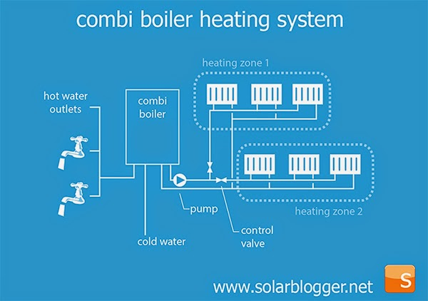 a combi boiler provides central heating and hot water  hot water is  prepared instantaneously and on demand as cold water flows through a heat  exchanger in