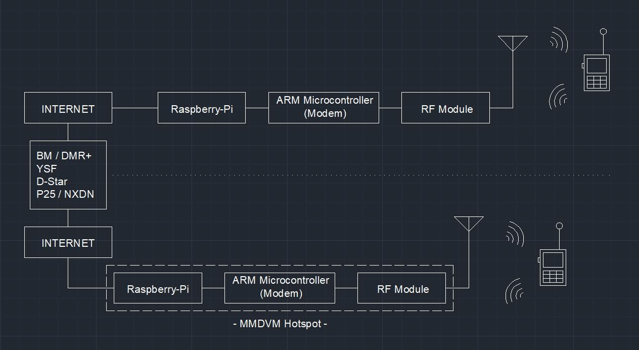 9V1KB - Amateur Radio Blog: How to Flash Pi-Star MMDVM