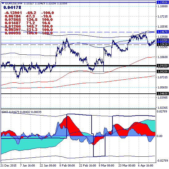 Евро восстановил восходящий тренд.