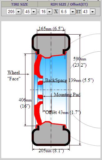 Wheel Offset Calculator Visual >> Skoda Fabia in Israel: Visual tyre size comparator