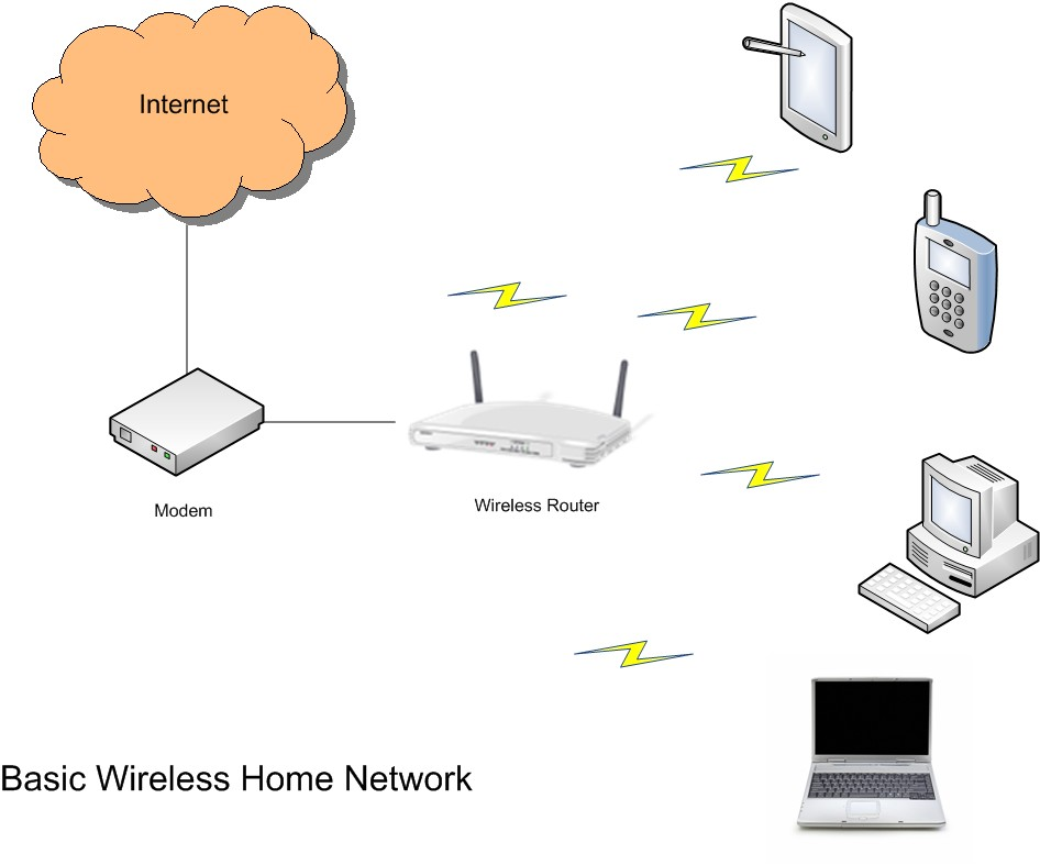 Rydertech: Setting up a Wireless Network in Your Home – P3