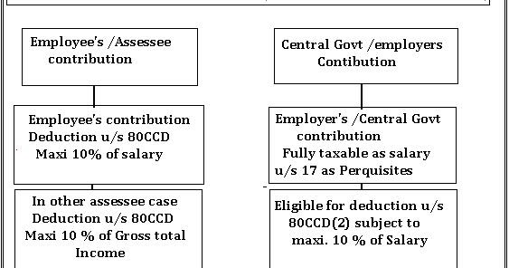 DEDUCTION NEW PENSION SCHEME CPF SECTION 80CCD | SIMPLE TAX