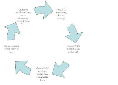 Pengenalan dan pengetahuan dasar PTC