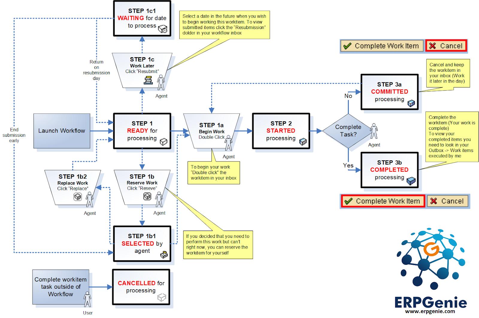 Erpgenie sap workflow workitem status cheatsheet ccuart Image collections