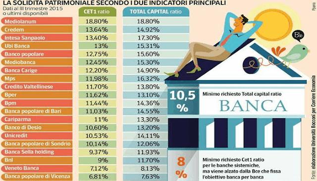 Quali sono le banche più solide? classifica affidabilità Cet 1 ratio aggiornata