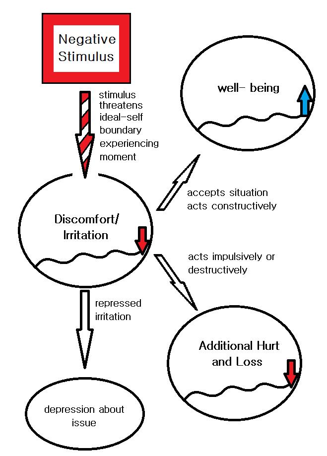 Emotional Narrative Psychology: ENP
