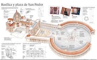Resultado de imagen de columnata de la plaza de san pedro del vaticano de bernini