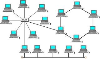 Pengertian Topologi Hybrid | Karakteristik Topologi Hybrid | Kelebihan dan Kekurangan Topologi Hybrid