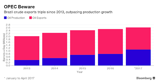 OPEC Gets Another Supply Headache From Surging Brazilian Exports