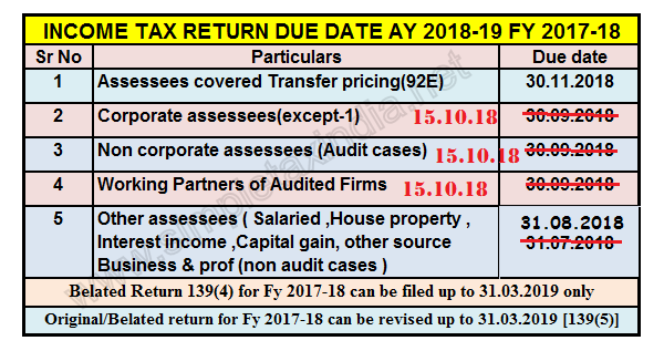 Due Date Itr In Audit Case Extended To 15 10 2018 Simple Tax India
