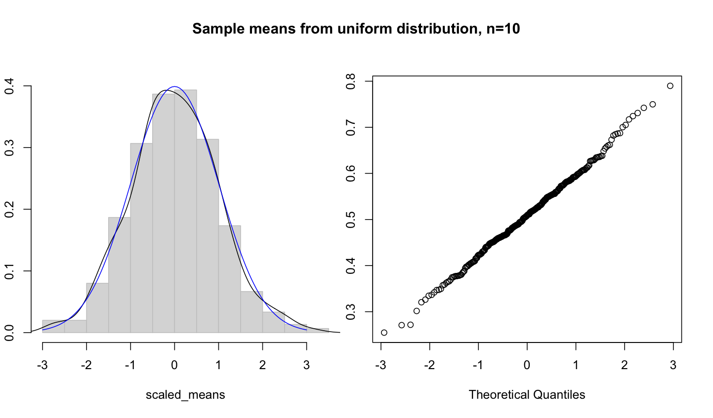 Using R for Introductory Statistics 6, Simulations | R-bloggers