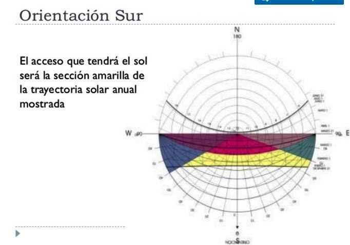 Apuntes revista digital de arquitectura evaluaci n y - Agg arquitectura ...