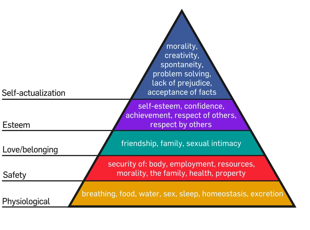 Maslow's Theory of Motivation – Hierarchy of Needs