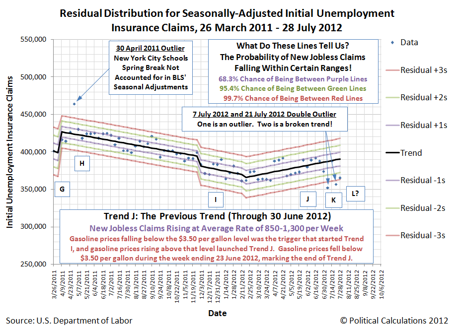 Residual Distribution for Seasonally-Adjusted Initial Unemployment Insurance Claims, 26 March 2011 - 28 July 2012