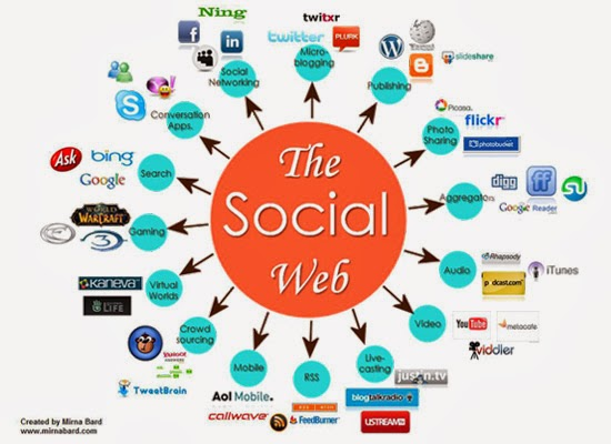 Social Media Dofollow Sites High Pagerank