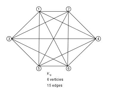Elegant Coding Triangles, Triangular Numbers, and the Adjacency Matrix