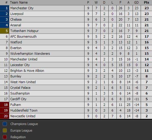 Klasemen Liga Inggris Pekan 9