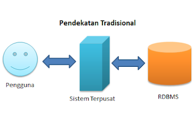 Pendekatan Tradisional - Bukan Hadoop