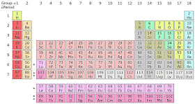 periodic table learn chemistry