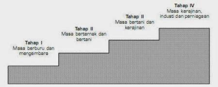 teori pertumbuhan ekonomi Stuffen Theorien oleh frederich list